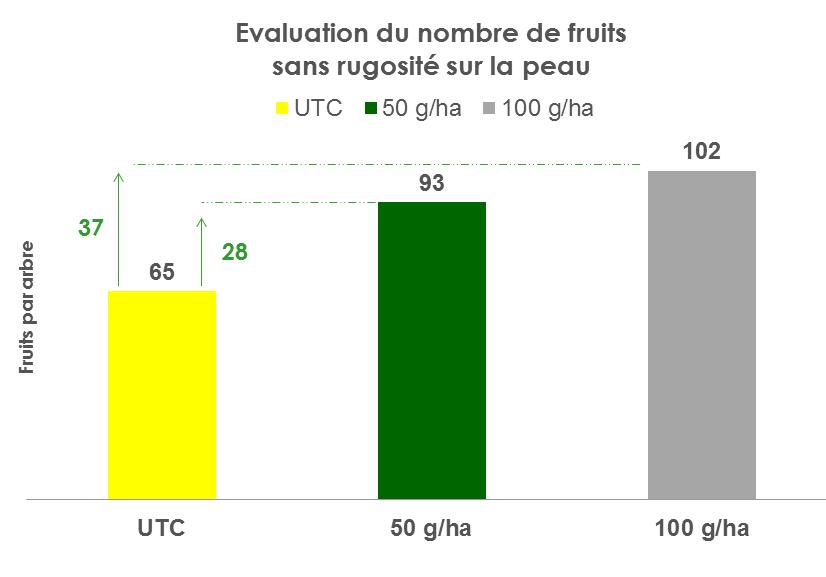 Graphe_site internet_REGULEX 10SG