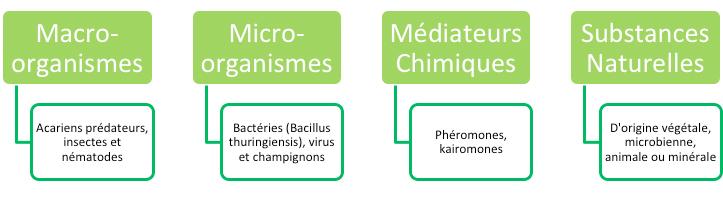 schema_biocontrole