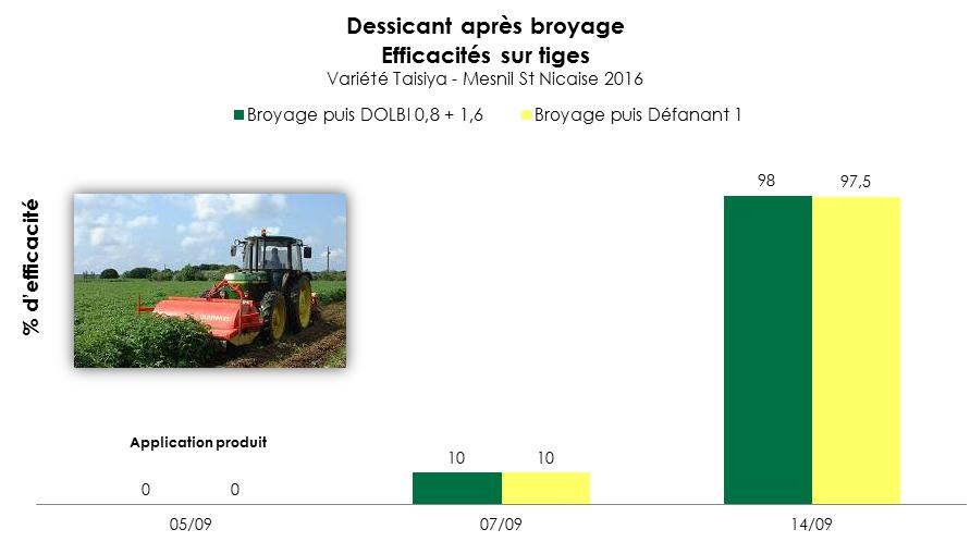 Graphe_Broyage_DOLBI