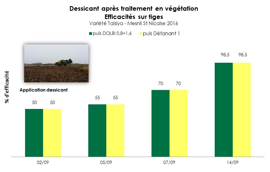 Graphe_Trt végétation_DOLBI