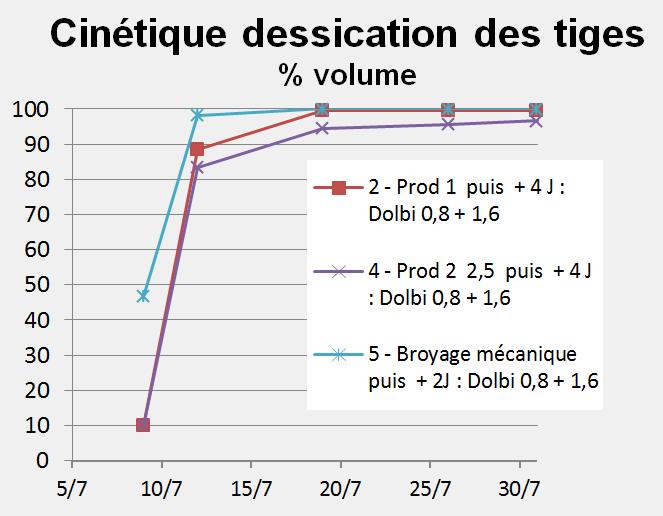 dolbi-graph-2