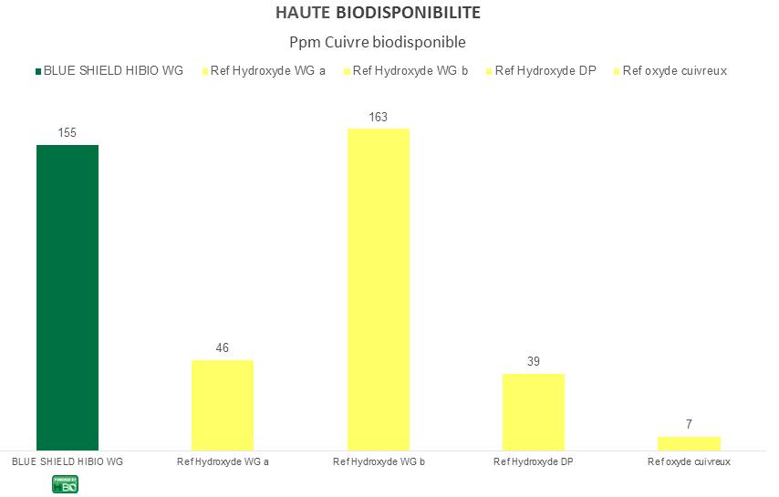 Graphe_BLUE SHIELD HiBIO WG_Biodisponibilité