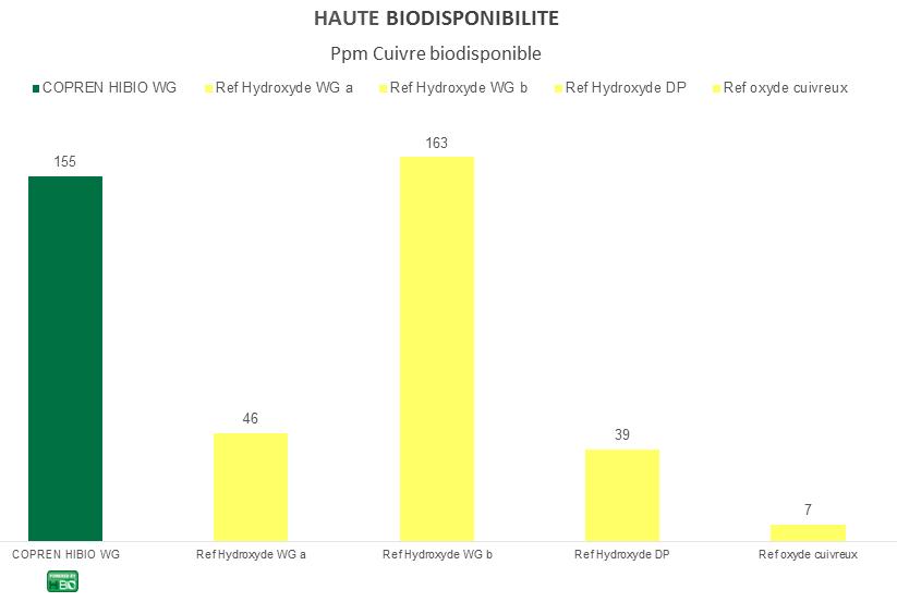 Graphe_COPREN HiBIO WG_Biodisponibilité