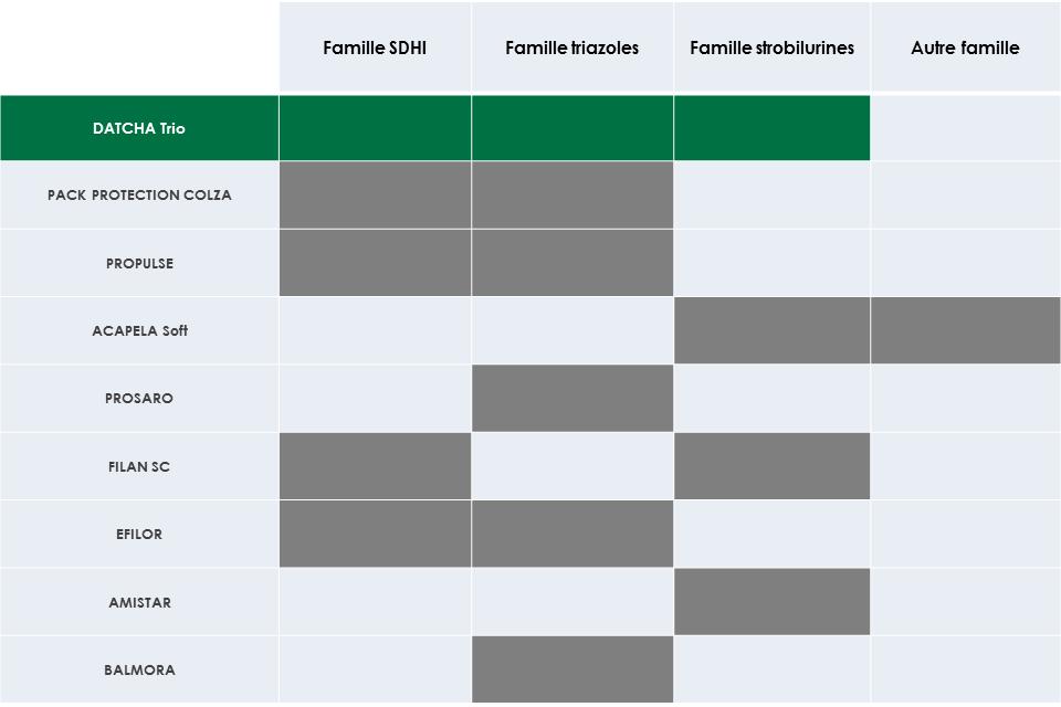 Graphe_DATCHA Trio_Substances actives